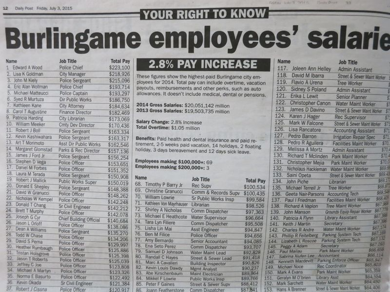Daily Post Bgame 2014 salaries