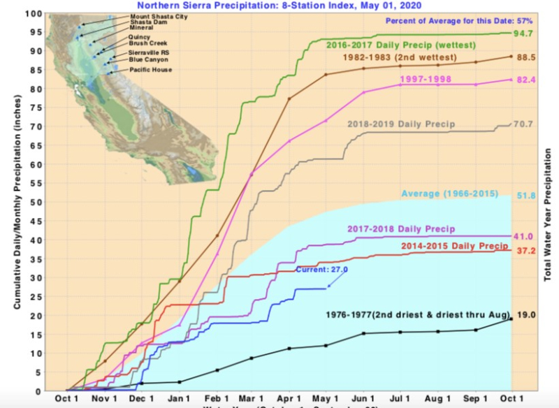 Northern Sierra Precipitation chart